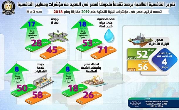 مصر تتقدم بشكل كبير في مجال جودة الطرق بتقرير التنافسية العالمي 2019