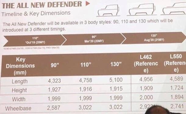 مواصفات-سياره-لاند-روفر-ديفندير-2020